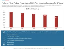 Fall In On Time Delivery Percentage Logistics Technologies Good Value Propositions Company Ppt Lists