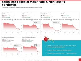 Fall In Stock Price Of Major Hotel Chains Due To Pandemic Ppt Powerpoint Presentation Pictures