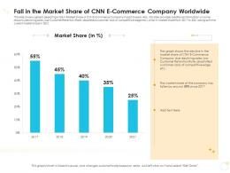 Fall In The Market Share Of CNN E Commerce Company Worldwide Case Competition Ppt Pictures