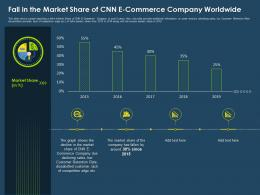 Fall In The Market Share Of CNN E Commerce Company Worldwide Ppt Information