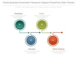 Family Business Ownership Framework Diagram Powerpoint Slide Themes