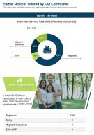 Family Services Offered By Our Community Presentation Report Infographic PPT PDF Document
