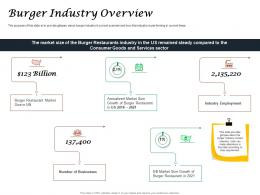 Fast Food Restaurant Business Burger Industry Overview Ppt Powerpoint Presentation