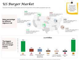 Fast Food Restaurant Business Us Burger Market Ppt Powerpoint Presentation Inspiration Structure
