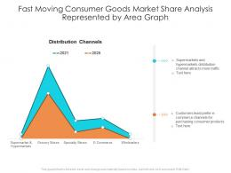 Fast Moving Consumer Goods Market Share Analysis Represented By Area Graph