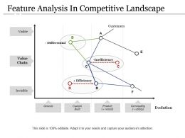 Feature Analysis In Competitive Landscape Powerpoint Slide Template