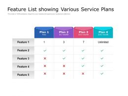Feature List Showing Various Service Plans