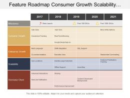 Feature Roadmap Consumer Growth Scalability Five Yearly Timeline