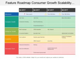 Feature Roadmap Consumer Growth Scalability Quarterly Timeline