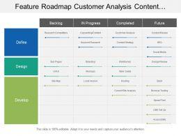 Feature Roadmap Customer Analysis Content Review Swim Lane