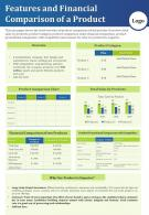Features And Financial Comparison Of A Product Presentation Report Infographic PPT PDF Document
