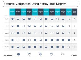 Features Comparison Using Harvey Balls Diagram