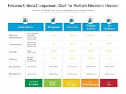 Features Criteria Comparison Chart For Multiple Electronic Devices