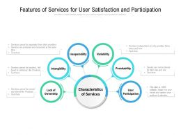 Features Of Services For User Satisfaction And Participation