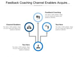 Feedback Coaching Channel Enablers Acquire Customer Core Systems