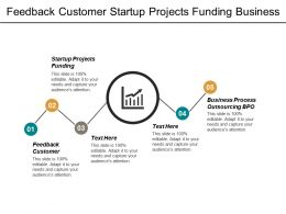 Feedback Customer Startup Projects Funding Business Process Outsourcing Bpo Cpb