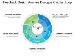 Feedback Design Analyze Dialogue Circular Loop