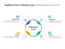 Feedback From Customers Loop With Experience And Action
