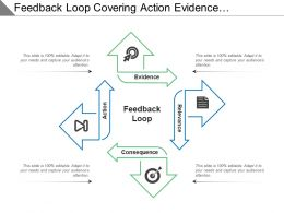 Feedback Loop Covering Action Evidence Relevance And Consequence