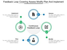 Feedback Loop Covering Assess Modify Plan And Implement