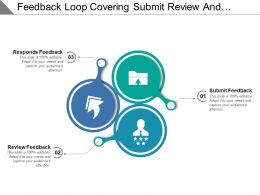 Feedback Loop Covering Submit Review And Responds