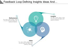 Feedback Loop Defining Insights Ideas And Refinements