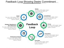 Feedback Loop Showing Desire Commitment Focus Preparation Execution And Belief