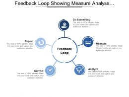 Feedback Loop Showing Measure Analyse Correct And Repeat