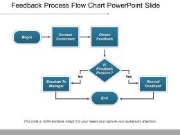 Feedback Process Flow Chart Powerpoint Slide