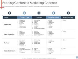 Feeding Content To Marketing Channels Product Launch Plan Ppt Microsoft