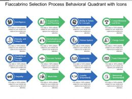Fiaccabrino Selection Process Behavioral Quadrant With Icons