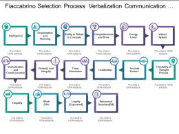 Fiaccabrino Selection Process Verbalization Communication And Value System