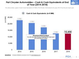 Fiat Chrysler Automobiles Cash And Cash Equivalents At End Of Year 2014-2018
