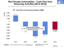 Fiat Chrysler Automobiles Cash Flow From Financing Activities 2014-2018