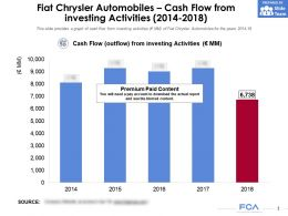 Fiat Chrysler Automobiles Cash Flow From Investing Activities 2014-2018