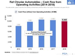 Fiat Chrysler Automobiles Cash Flow From Operating Activities 2014-2018