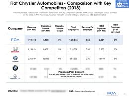 Fiat Chrysler Automobiles Comparison With Key Competitors 2018