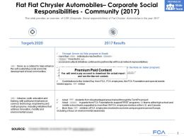 Fiat Chrysler Automobiles Corporate Social Responsibilities Community 2017