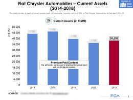Fiat Chrysler Automobiles Current Assets 2014-2018