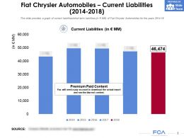 Fiat Chrysler Automobiles Current Liabilities 2014-2018