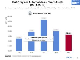 Fiat Chrysler Automobiles Fixed Assets 2014-2018