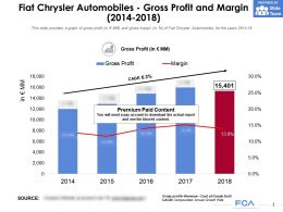 Fiat Chrysler Automobiles Gross Profit And Margin 2014-2018