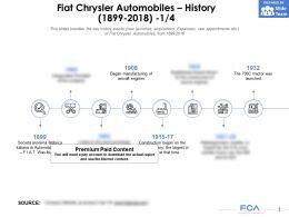 Fiat Chrysler Automobiles History 1899-2018