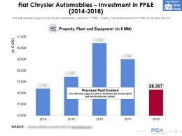 Fiat Chrysler Automobiles Investment In Pp And E 2014-2018