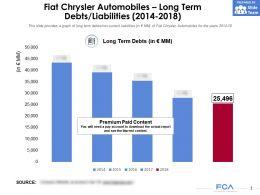 Fiat Chrysler Automobiles Long Term Debts Liabilities 2014-2018