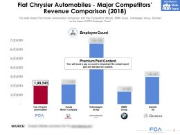 Fiat Chrysler Automobiles Major Competitors Employee Count Comparison 2018