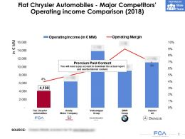 Fiat Chrysler Automobiles Major Competitors Operating Income Comparison 2018