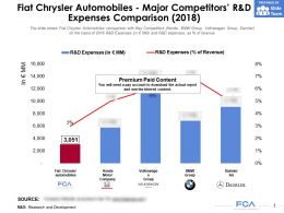Fiat Chrysler Automobiles Major Competitors R And D Expenses Comparison 2018