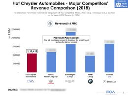 Fiat Chrysler Automobiles Major Competitors Revenue Comparison 2018