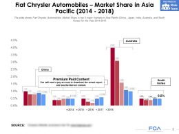 Fiat Chrysler Automobiles Market Share In Asia Pacific 2014-2018